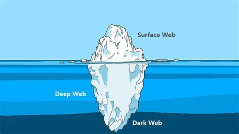 dark web sites